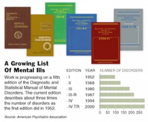 """Graphic on DSM editions since 1952 (DSM-V is in its """"beta-testing"""" phase), American Psychiatric Association, 2012. (http://life-surfing.com/)."""