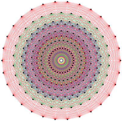 Visual representation of grand unified theory, explain physical forces at cosmic and quantum levels, via Garrett Lisi, circa 2010. (http://functionspace.com).