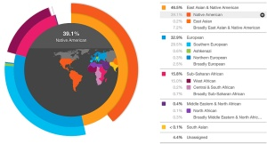 23andMe sample results, November 2, 2016. (http://ForumBiodiversity.com).