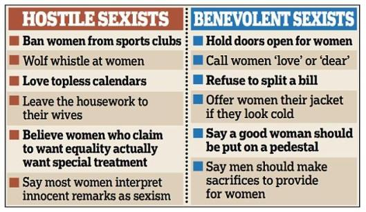 Hostile vs. Benevolent Sexism, March 10, 2015. (http://www.dailymail.co.uk).